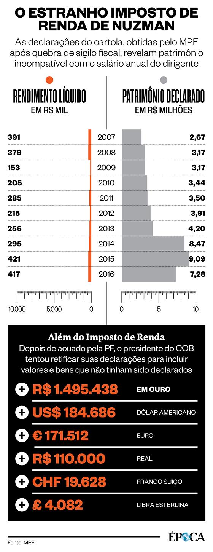 O estranho Imposto de Renda de Carlos Arthur Nuzman (Foto: ÉPOCA)