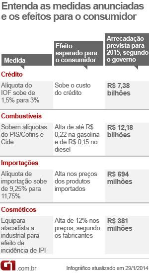 medidas governo alta impostos iof combustíveis cosméticos importados (Foto: Editoria de Arte/G1)