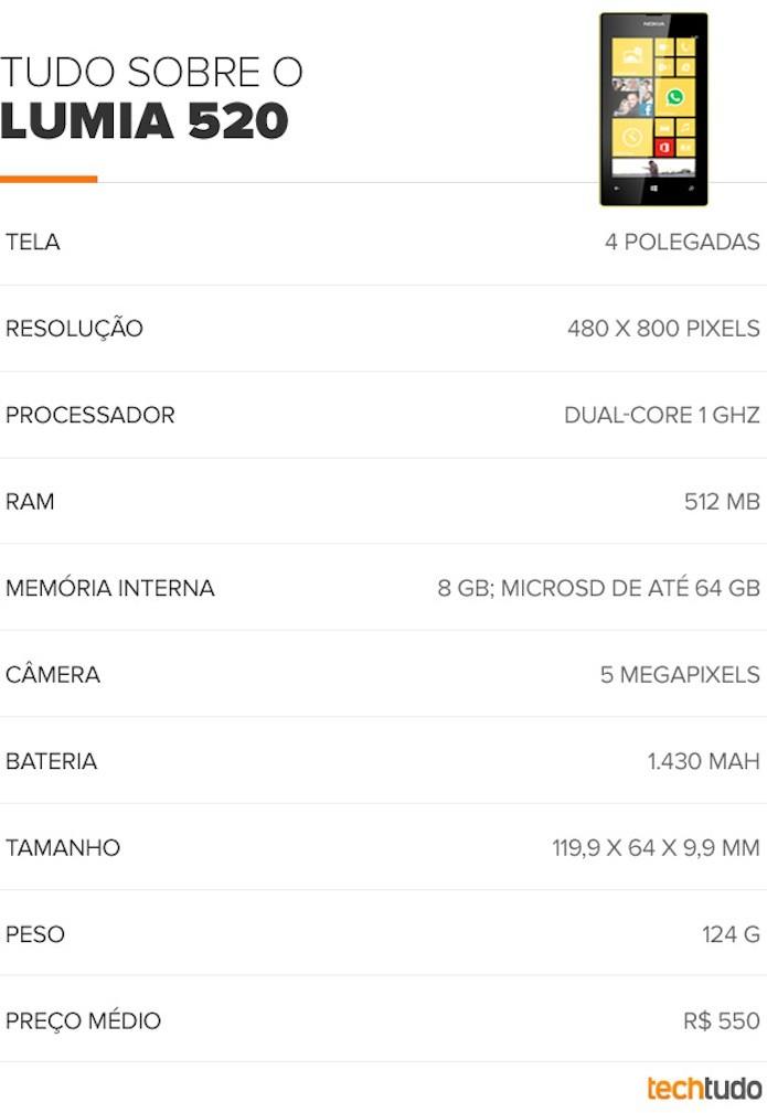 Principais características técnicas do Lumia 520 (Foto: TechTudo)