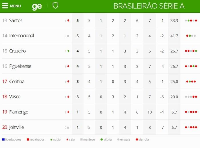 Blog Torcida Coritiba - classificação BRA 2015