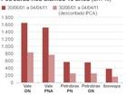 Em 10 anos, valorização das ações da Vale foi três vezes a da Petrobras