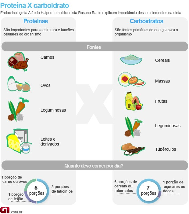 Bem Estar - Infográfico fala de carboidratos e proteínas (Foto: Arte/G1)
