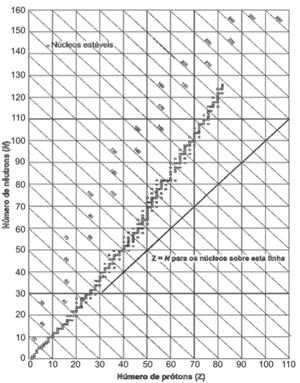 Gráfico com quantidade de prótons e nêutrons. (Foto: Reprodução/ENEM)