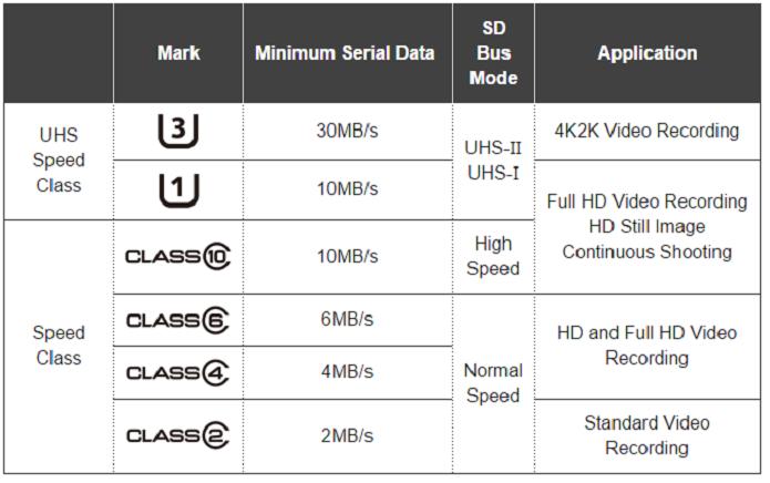 Tabela de classificação dos cartões MicroSD quanto à velocidade de transferência (Foto:Reprodução/SD Association)