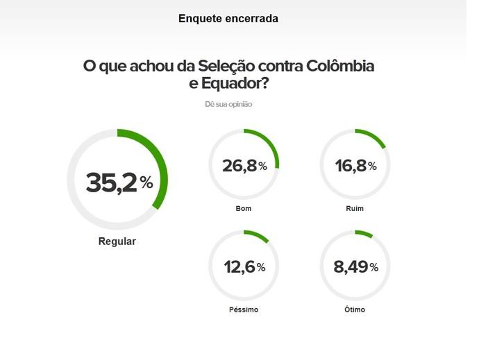 resultados enquetes corujão (Foto: Reprodução GloboEsporte.com)