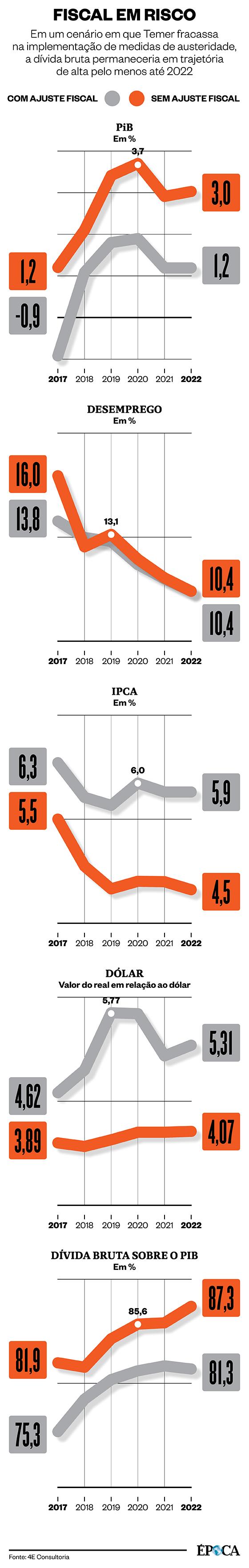 Cenários com e sem aprovação de ajuste fiscal  (Foto: ÉPOCA)