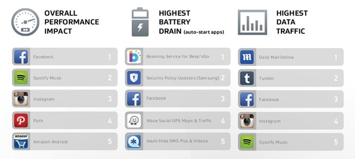 Relatório da AVG mostra apps que mais consomem bateria, dados e performance (Foto: Divulgação/Avast)