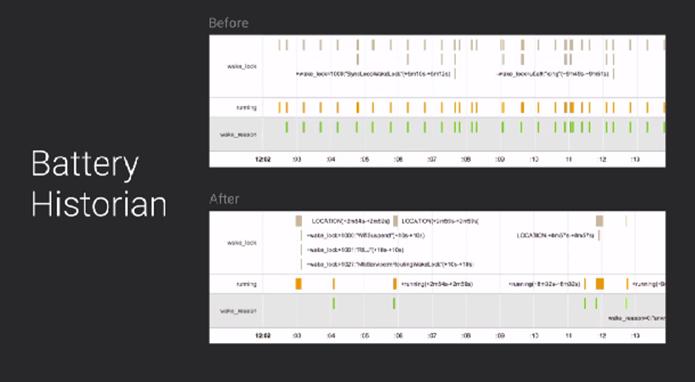 Google demonstrou a diferença entre o consumo de bateria no Android KitKat e L (Foto: Reprodução/Google)