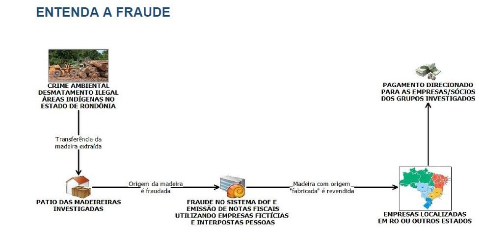 Entenda como as organizações criminosas atuavam em Rondônia (Foto: Polícia Federal/Divulgação )