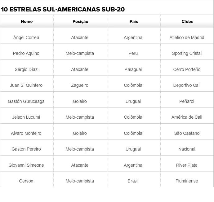 World Soccer escolhe 10 revelações do Brasil (Foto: Arte SporTV)