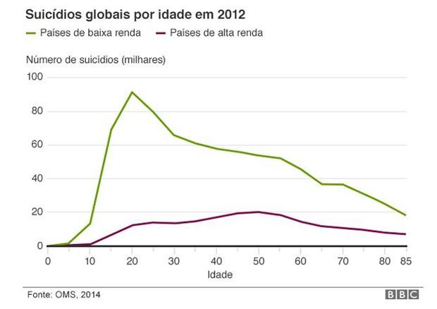Suicídios globais por idade em 2012 (Foto: BBC)