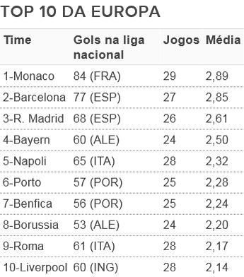 Top 10 artilheiros Europa Monaco (Foto: GloboEsporte.com)