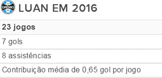 Grêmio tabela Luan (Foto: Reprodução)