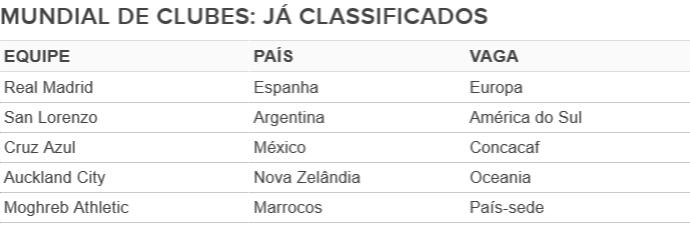 Tabela - classificados para o Mundial de Clubes (Foto: GloboEsporte.com)