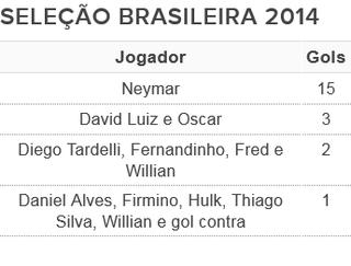 tabela artilheiros seleção brasileira 2014 (Foto: Arte: GloboEsporte.com)
