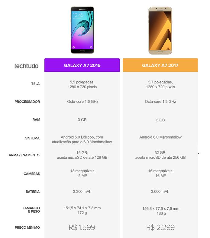 Tabela Comparativa entre Galaxy A7 2016 e Galaxy A7 2017 (Foto: Arte/TechTudo)