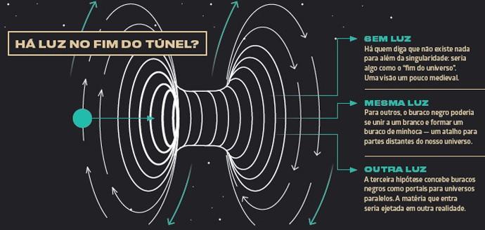 Astronautas podem navegar para dentro de um buraco negro e não morrer