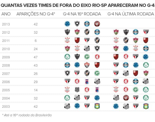 Quantas vezes times de fora do eixo Rio-SP apareceram no G-4 (Foto: arte esporte)