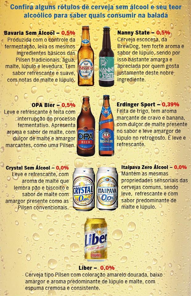 Tabela de cervejas sem-álcool (Foto: Autoesporte)