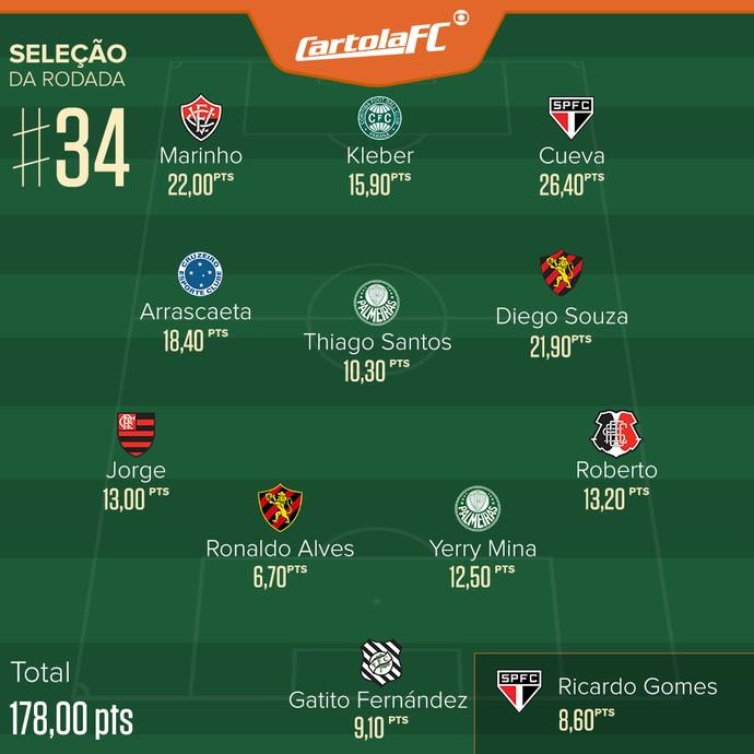 Cartola Selecao Rodada-34 (Foto  infoesporte) 292c1a09d14ee