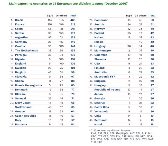 48faca146d154 Fut. Europeu - 16 17 - Página 8 tabela cies nacionalidades ligas europa.png