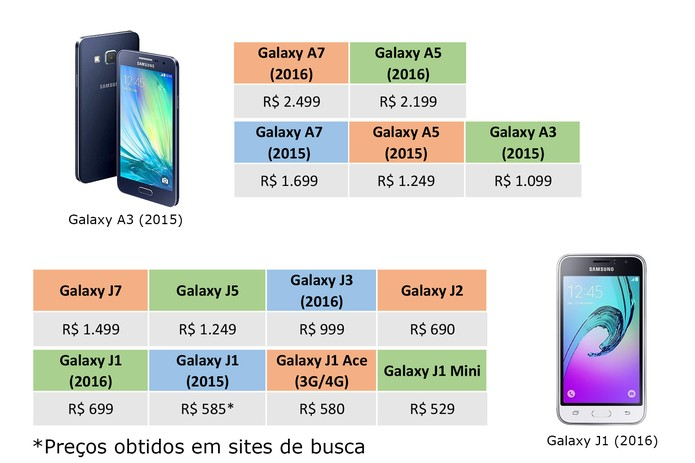 Galaxy A e J têm preços variados e para todos os bolsos (Foto: Arte/Elson de Souza)