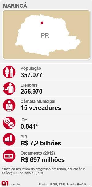 Eleições em Maringá (Foto: Editoria de Arte/G1)