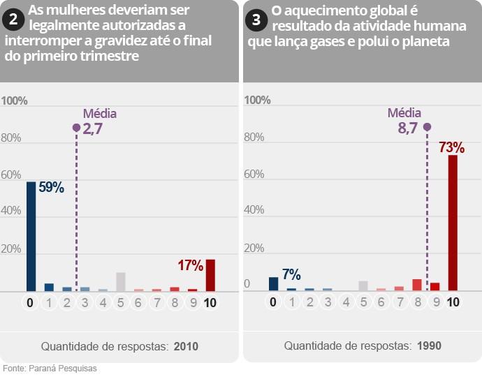 Gráfico da Pesquisa sobre polarização na política brasileira (2/9)