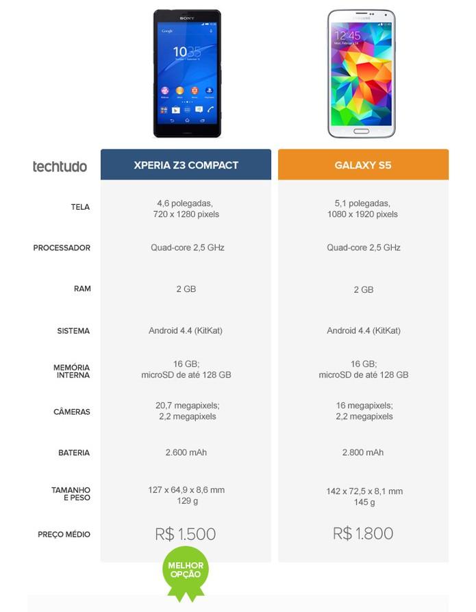 Tabela comparativa entre o Xperia Z3 Compact e o Galaxy S5 (Foto: Arte/TechTudo)