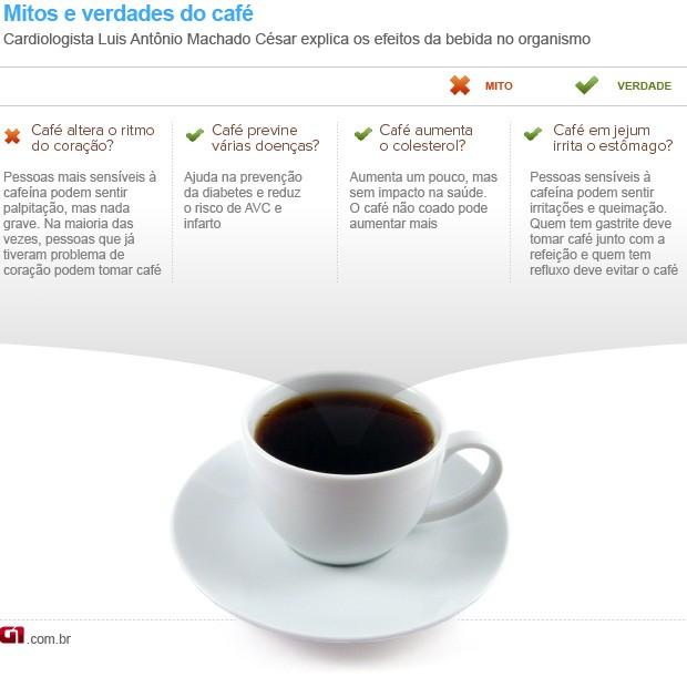 Info Bem Estar Café  (Foto: Arte/G1)