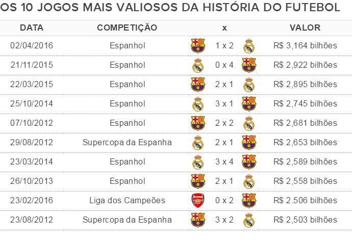 Tabela - Jogos mais valiosos (Foto: GloboEsporte.com)