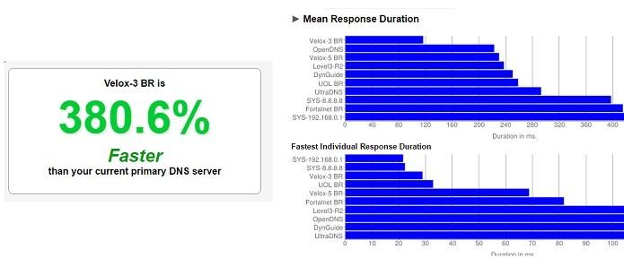 App diz que novo DNS melhoraria em 380% minha conexão (Foto: Reprodução/Gabriel Ribeiro)