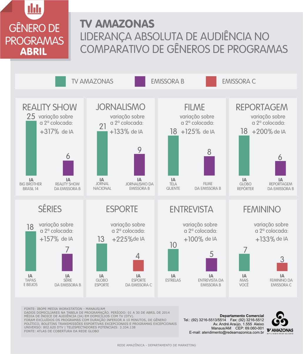 Confira as audiências de gêneros de programas no mês de fevereiro/2014 (Foto: TV Amazonas)