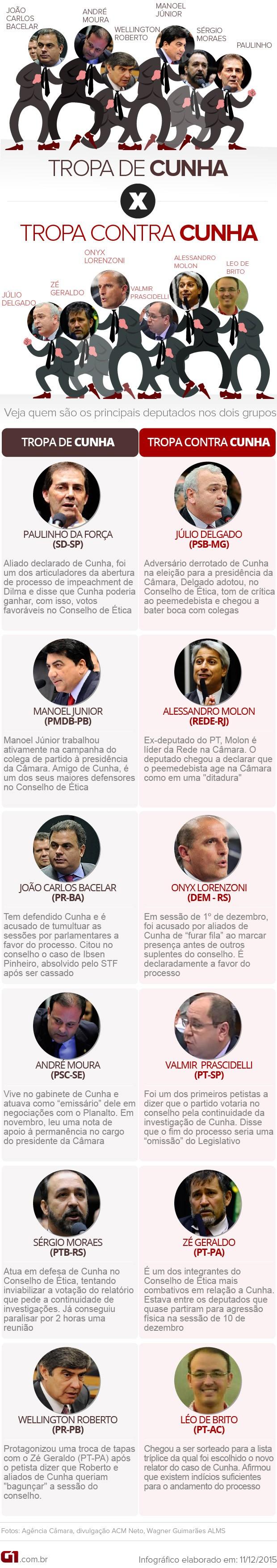 VALE ESTE - Tropa de Choque Cunha e governo (Foto: Editoria de Arte/G1)