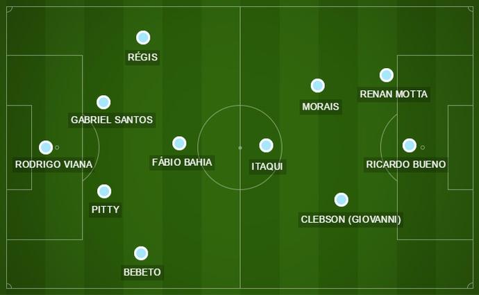 São Bento - escalação provável da 10ª rodada do Campeonato Paulista (Foto: GloboEsporte.com )