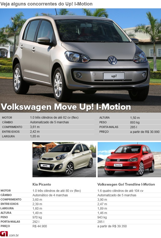 Concorrentes Volkswagen Up! (Foto: G1)