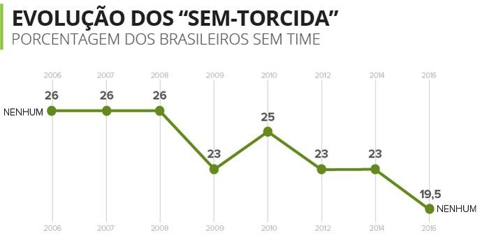 276fd7cf86536 Pesquisas mostram que número de brasileiros sem time oscila pouco