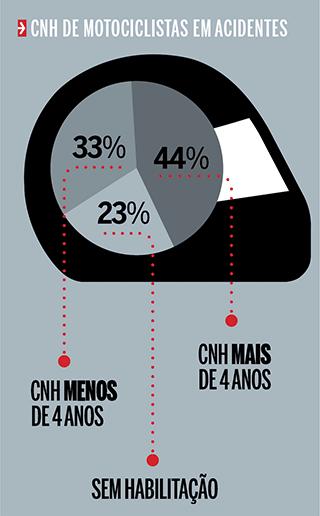 Acidentes de motos e carros no trânsito (análise 2013) (Foto: Fabiane Zambon e Giulia Lanzuolo)