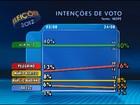 ACM Neto lidera em Salvador com 40%, e Pelegrino tem 16%, diz Ibope