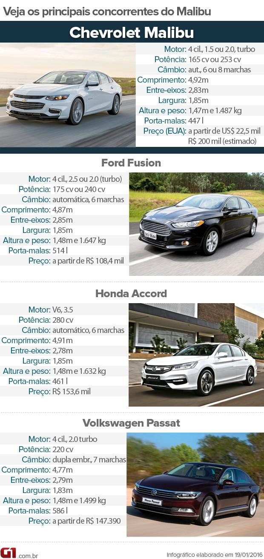 Tabela de concorrentes do Chevrolet Malibu (Foto: André Paixão/G1)