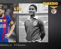 Messi iguala marca de Eusébio e fica  a 52 gols do recorde de Gerd Müller