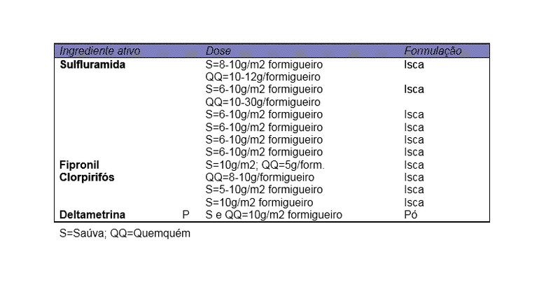 tabela-formigas (Foto: Reprodução)