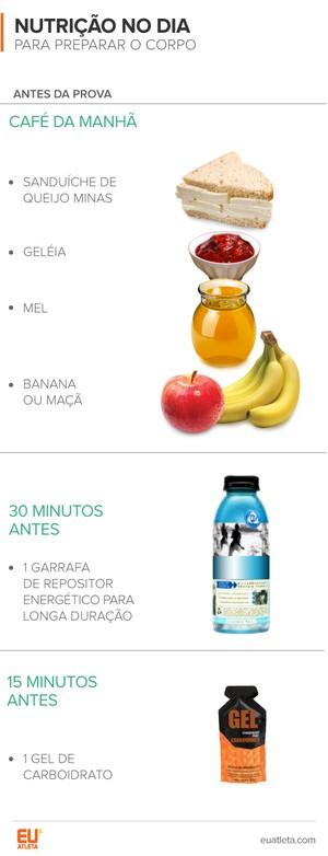 EuAtleta Ironman Nutrição_A (Foto: Eu Atleta | Arte Info)