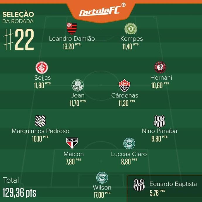 Cartola Seleção Rodada 22 (Foto: Infoesporte)