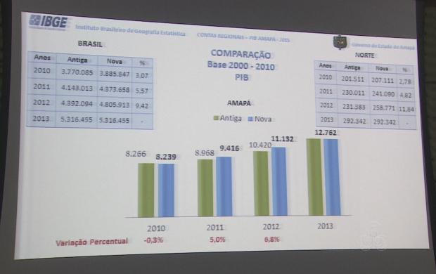 Soma das riquezas amapaenses foi de mais de R$ 12 bilhões (Foto: Bom Dia Amazônia)