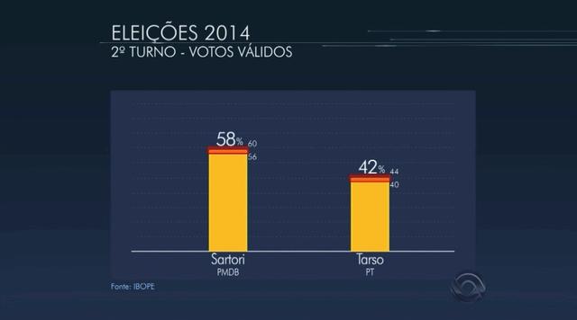 Boca de Urna: Sartori tem 58% e Tarso, 42%