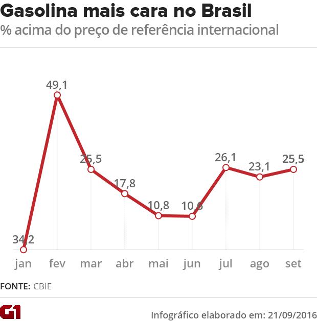 Gasolina está mais de 25% mais cara no Brasil do que no exterior (Foto: G1)