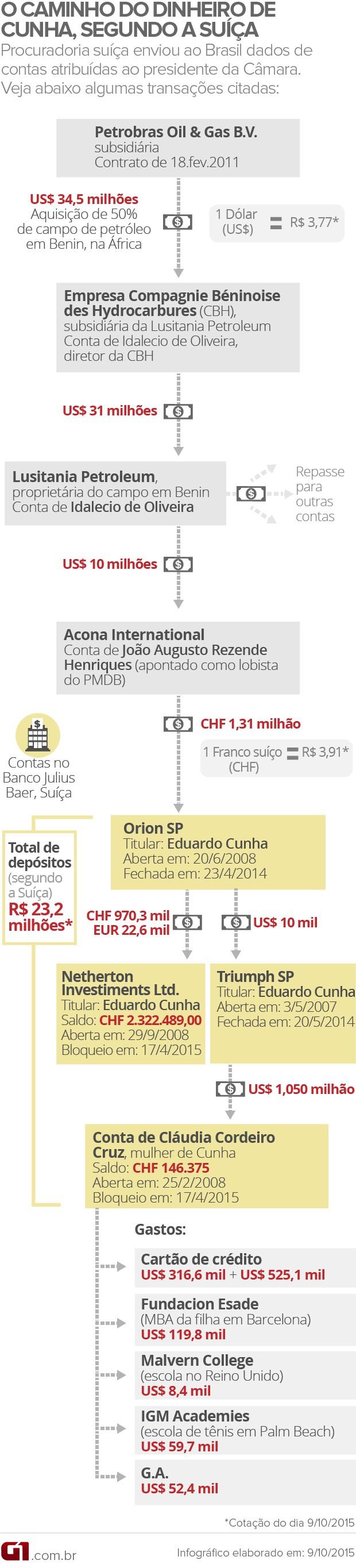O caminho do dinheiro de Eduardo Cunha, segundo a Suíça (VALE ESTA VALE ESTA) (Foto: Editoria de Arte / G1)