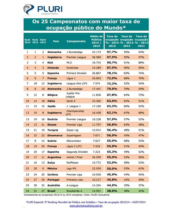 tabela pluri campeonatos público (Foto: Reprodução/Pluri Consultoria)