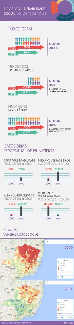 Infográfico - vulnerabilidade social no Norte de Minas. (Foto: Editoria de Arte/G1 Grande Minas)